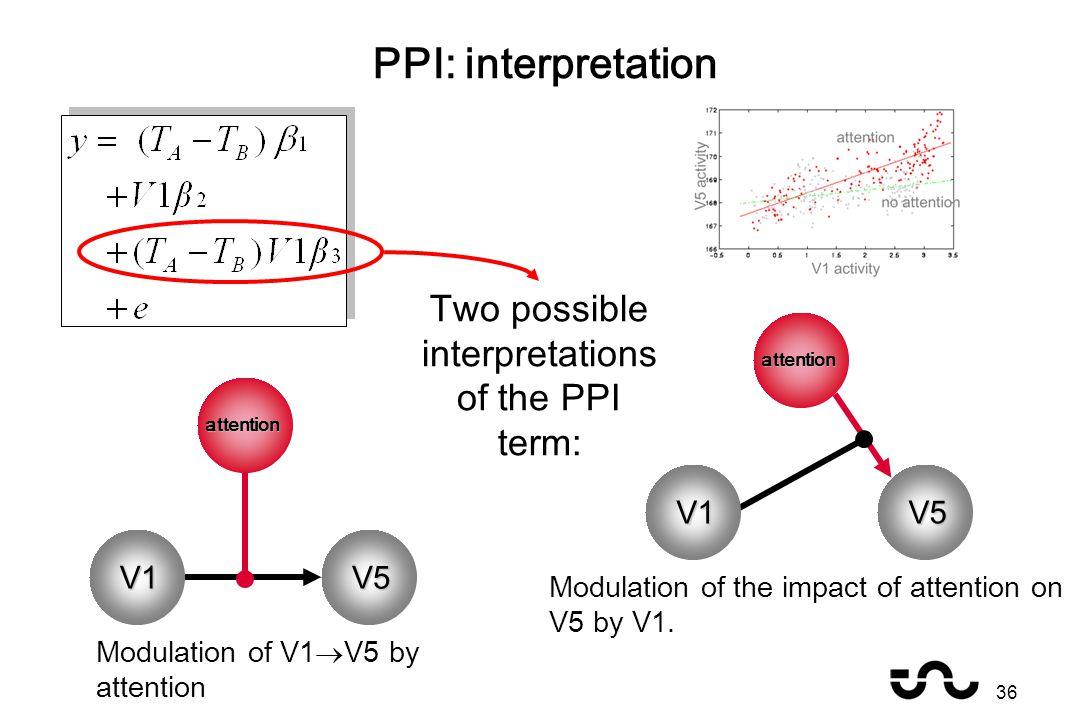 PPI: interpretation Two possible interpretations of the PPI term: V1 Modulation of V1  V5 by attention Modulation of the impact of attention on V5 by