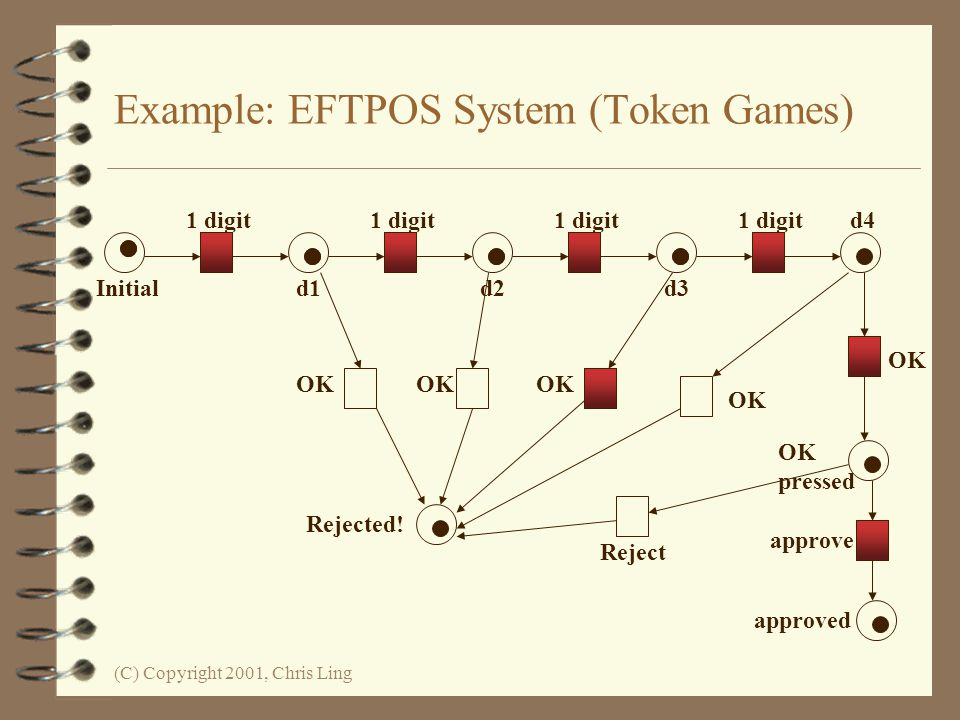 (C) Copyright 2001, Chris Ling Example: EFTPOS System (Token Games) Initial 1 digit d1d2d3 d4 OK pressed approve approved OK Reject Rejected!