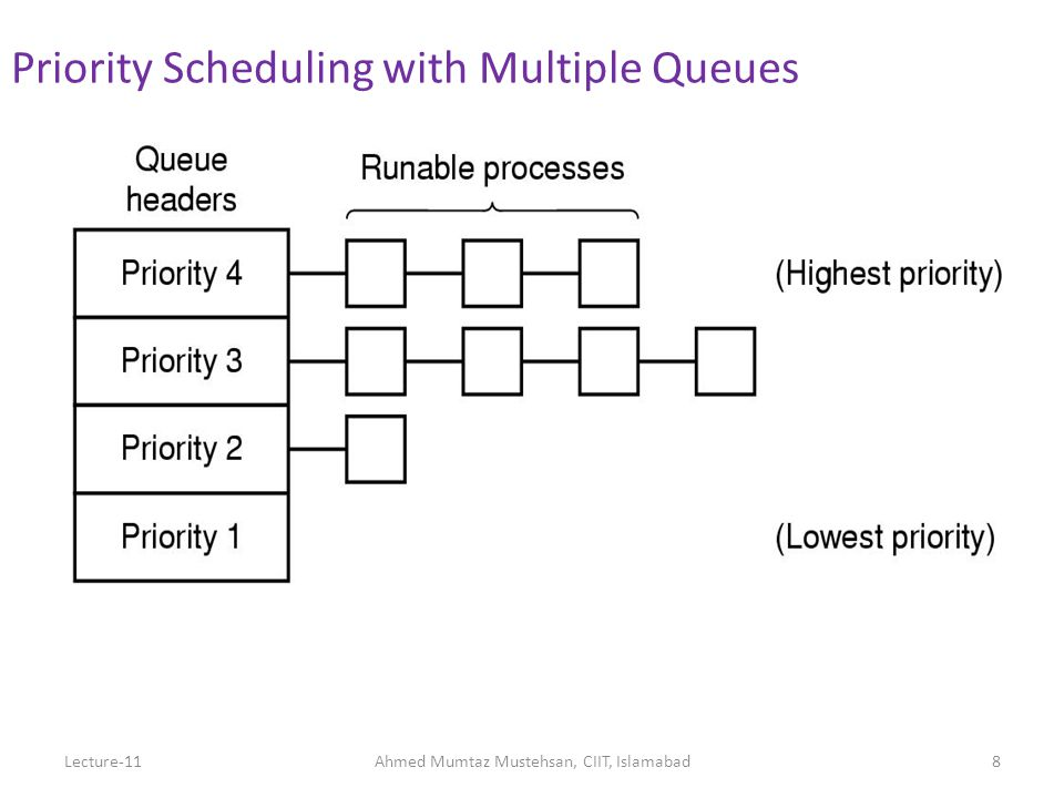 29 RR (Round Robin) Scheduling: Example CPU job burst times & order in queue – P1: 20 – P2: 12 – P3: 8 – P4: 16 – P5: 4 Draw Gantt chart, and compute average wait time Time quantum of 4 Like our previous examples, assume 0 context switch time Lecture-11Ahmed Mumtaz Mustehsan, CIIT, Islamabad