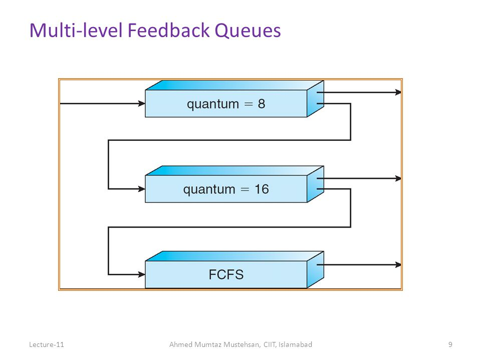 Multi-level Ready Queues Multiple ready queues For different types of processes (e.g., system, user) For different priority processes Each queue can Have a different scheduling algorithm Receive a different amount of CPU time Have movement of processes to another queue (feedback) if a process uses too much CPU time, put in a lower priority queue If a process is getting too little CPU time, put it in a higher priority queue Lecture-11Ahmed Mumtaz Mustehsan, CIIT, Islamabad10