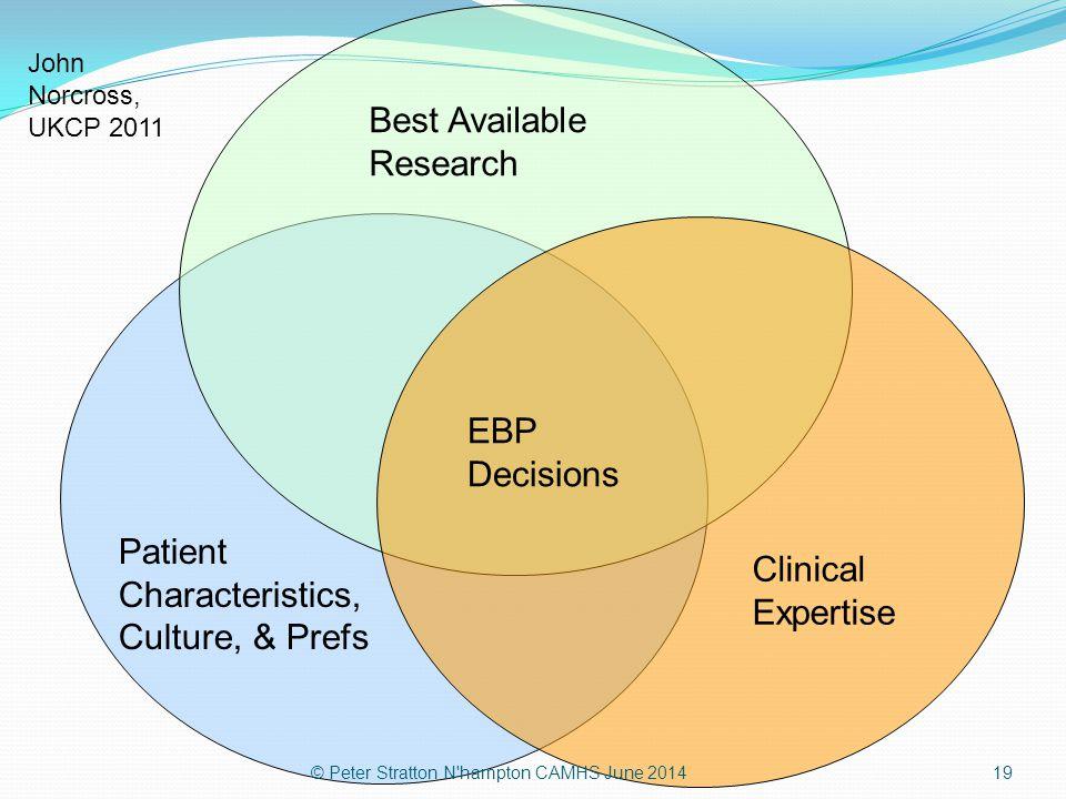 Best Available Research Patient Characteristics, Culture, & Prefs Clinical Expertise EBP Decisions John Norcross, UKCP 2011 © Peter Stratton N'hampton