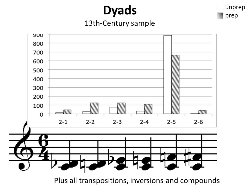 Dyads 13th-Century sample unprep prep Plus all transpositions, inversions and compounds