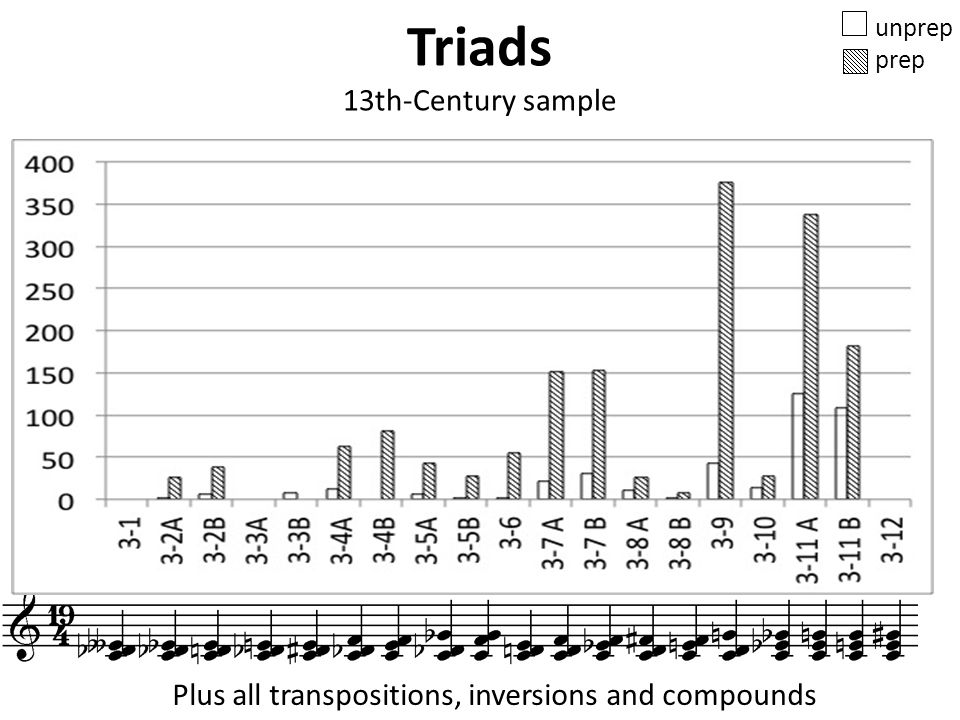 Triads 13th-Century sample unprep prep Plus all transpositions, inversions and compounds