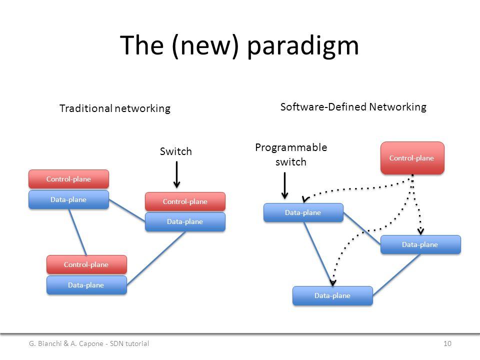 The (new) paradigm Data-plane Control-plane Data-plane Control-plane Data-plane Control-plane Switch Data-plane Control-plane Programmable switch Trad