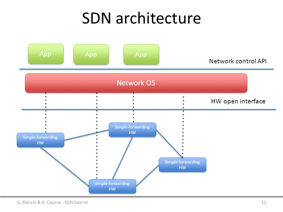 SDN architecture Simple forwarding HW Network OS App HW open interface Network control API G.