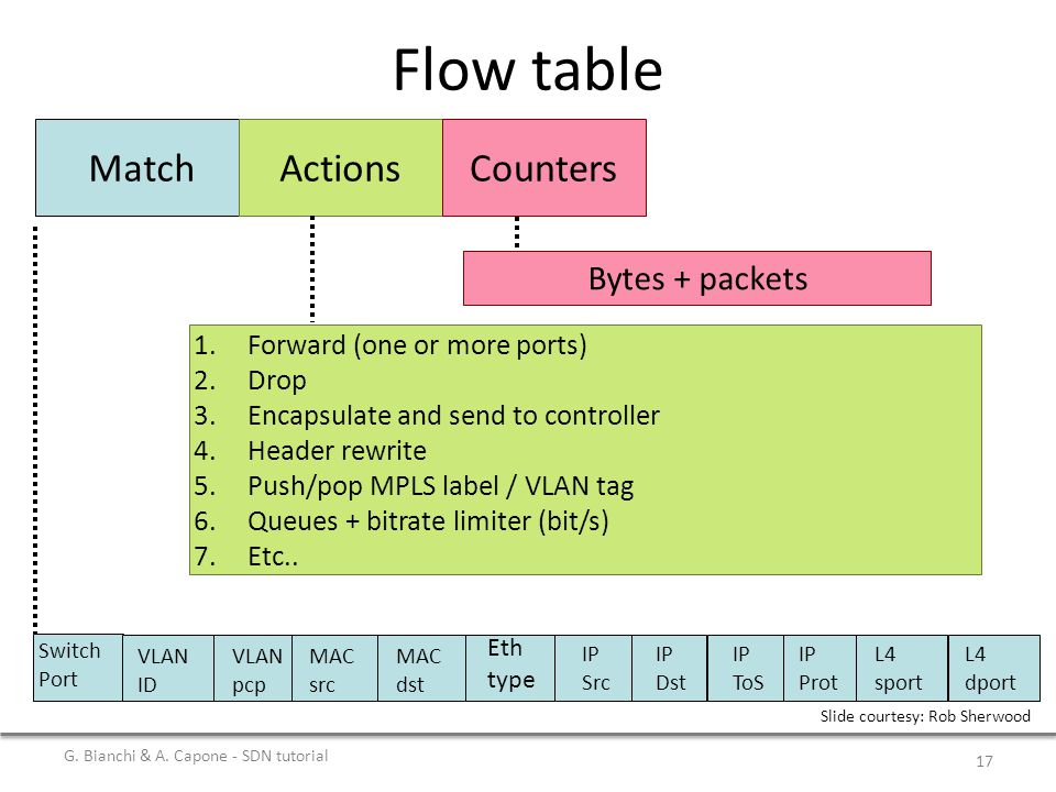 Flow table MatchActionsCounters 1.Forward (one or more ports) 2.Drop 3.Encapsulate and send to controller 4.Header rewrite 5.Push/pop MPLS label / VLAN tag 6.Queues + bitrate limiter (bit/s) 7.Etc..