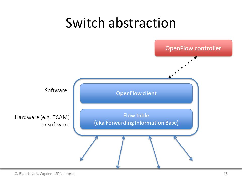 Switch abstraction OpenFlow client Flow table (aka Forwarding Information Base) OpenFlow controller Software Hardware (e.g.