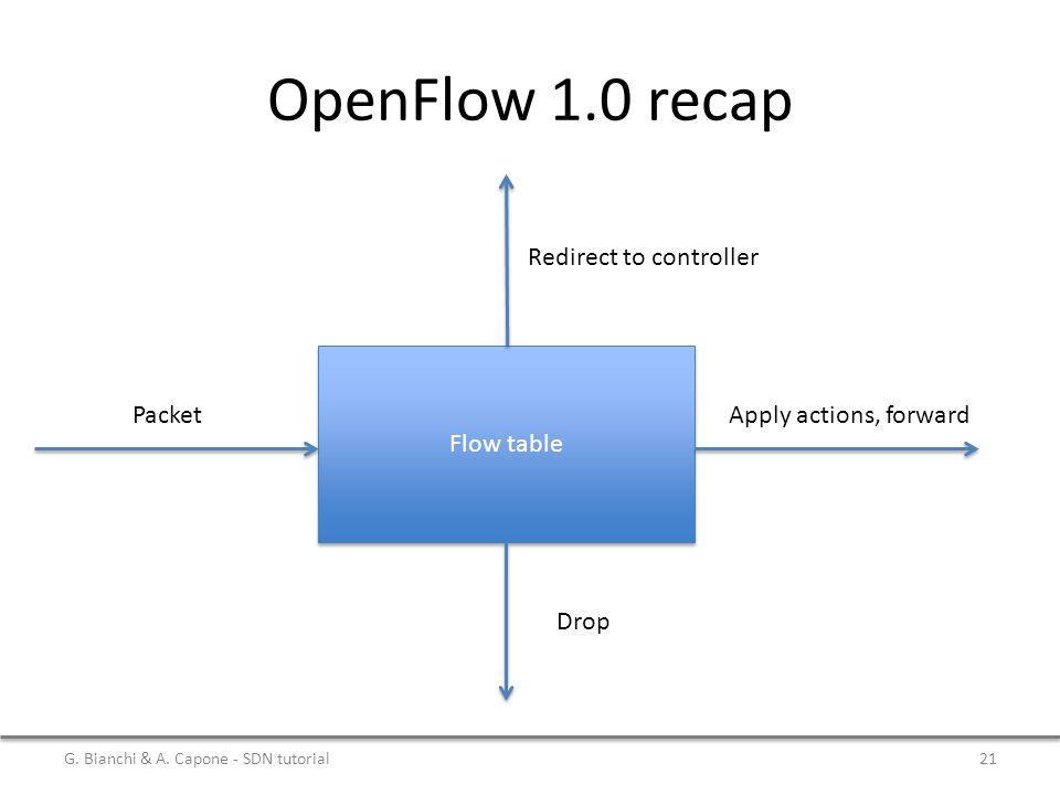 OpenFlow 1.0 recap Flow table Redirect to controller PacketApply actions, forward Drop G.