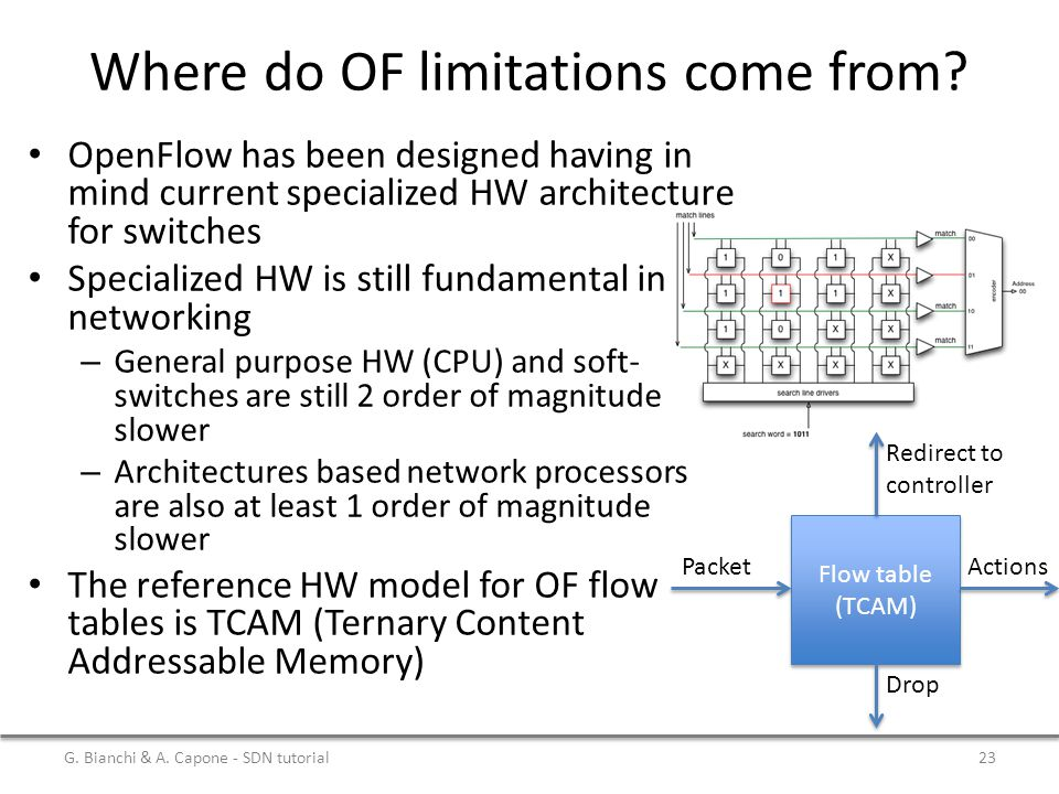 Where do OF limitations come from? OpenFlow has been designed having in mind current specialized HW architecture for switches Specialized HW is still