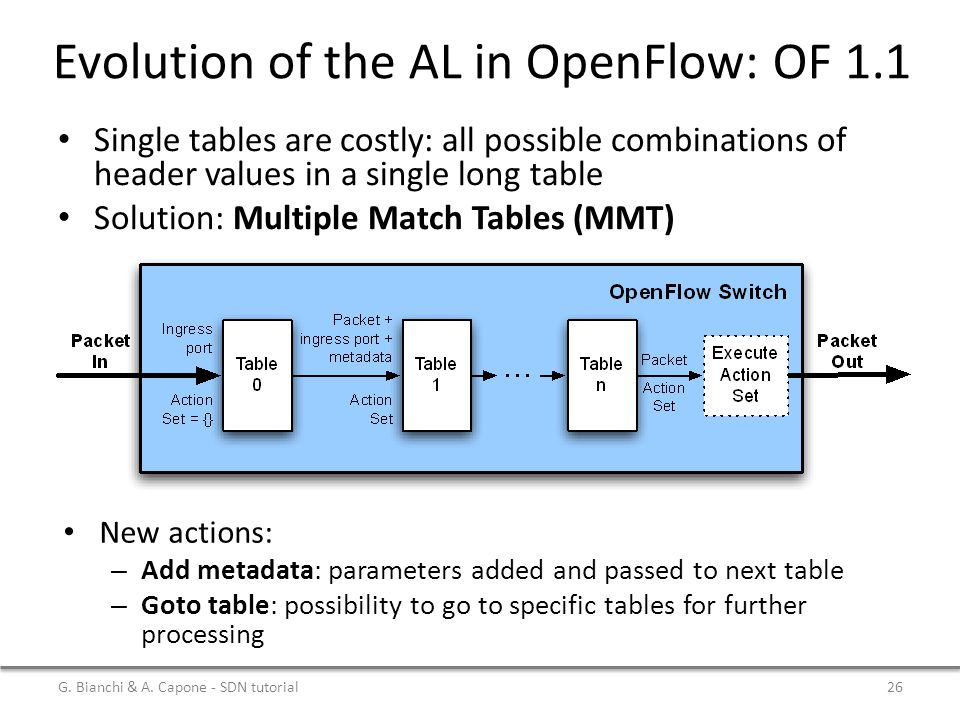 Evolution of the AL in OpenFlow: OF 1.1 Single tables are costly: all possible combinations of header values in a single long table Solution: Multiple
