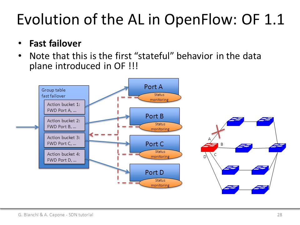 """Evolution of the AL in OpenFlow: OF 1.1 Fast failover Note that this is the first """"stateful"""" behavior in the data plane introduced in OF !!! G. Bianch"""
