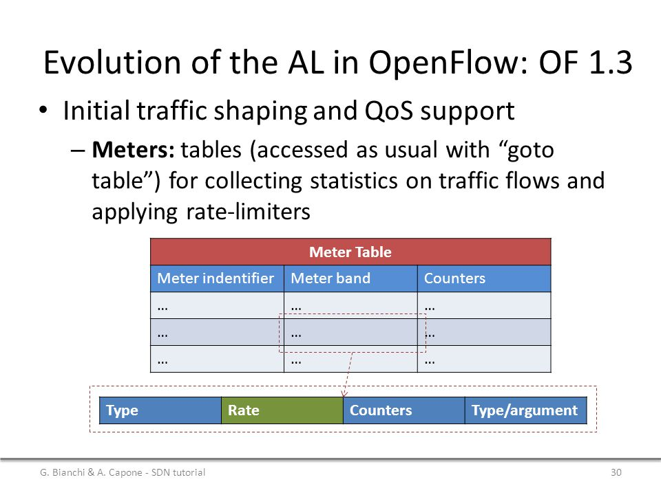 """Evolution of the AL in OpenFlow: OF 1.3 Initial traffic shaping and QoS support – Meters: tables (accessed as usual with """"goto table"""") for collecting"""