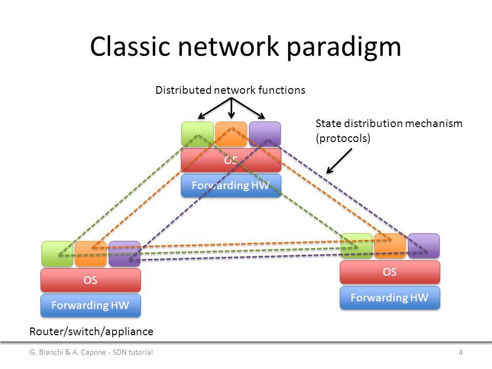 Forwarding HW OS Classic network paradigm Distributed network functions Forwarding HW OS Forwarding HW OS State distribution mechanism (protocols) Rou