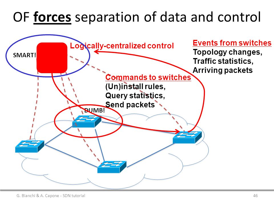 OF forces separation of data and control Logically-centralized control DUMB! SMART! Events from switches Topology changes, Traffic statistics, Arrivin