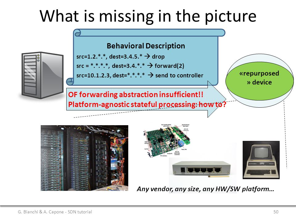 What is missing in the picture Behavioral Description src=1.2.*.*, dest=3.4.5.*  drop src = *.*.*.*, dest=3.4.*.*  forward(2) src=10.1.2.3, dest=*.*
