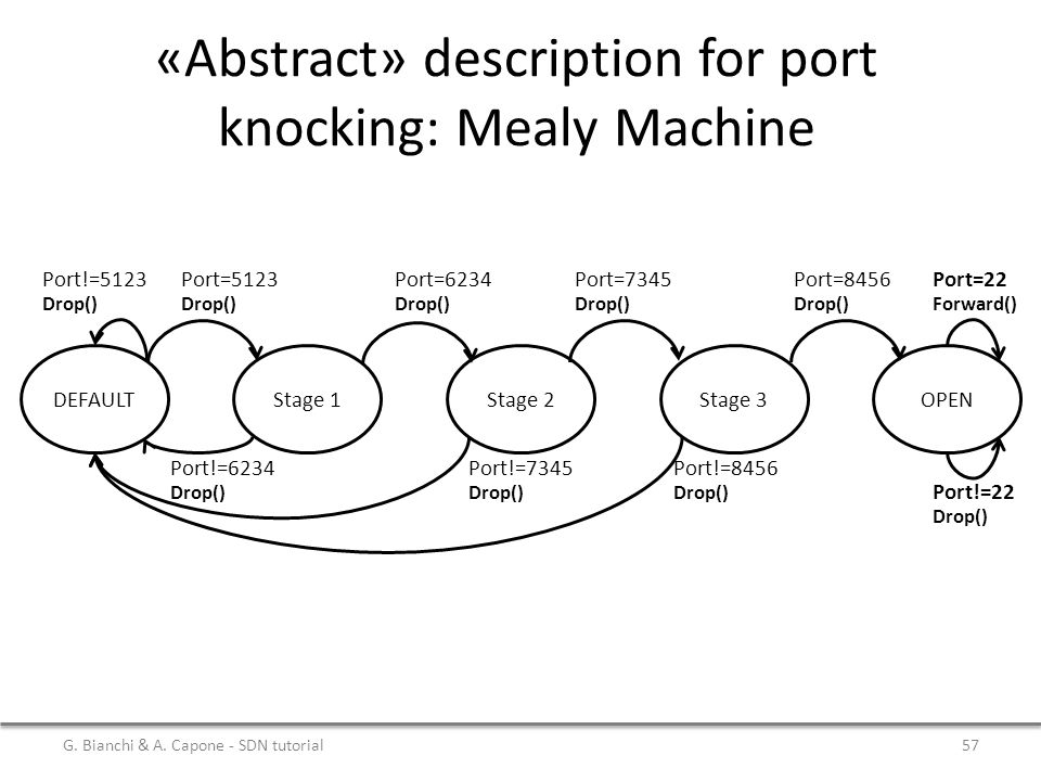 «Abstract» description for port knocking: Mealy Machine DEFAULTStage 1Stage 2Stage 3OPEN Port=6234 Drop() Port!=6234 Drop() Port!=5123 Drop() Port=5123 Drop() Port=7345 Drop() Port=8456 Drop() Port!=7345 Drop() Port!=8456 Drop() Port=22 Forward() Port!=22 Drop() G.