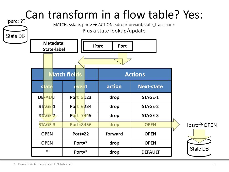 Can transform in a flow table? Yes: MATCH:  ACTION: Plus a state lookup/update stateevent DEFAULT STAGE-1 Port=5123 Port=6234 STAGE-2 STAGE-3 Port=73
