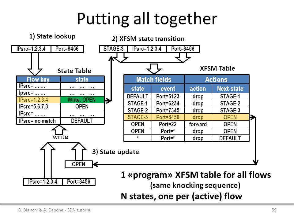 Putting all together Flow keystate IPsrc= … … Ipsrc= … … … … … IPsrc=1.2.3.4 IPsrc=5.6.7.8 STAGE-3 OPEN IPsrc= no matchDEFAULT IPsrc= … … State Table