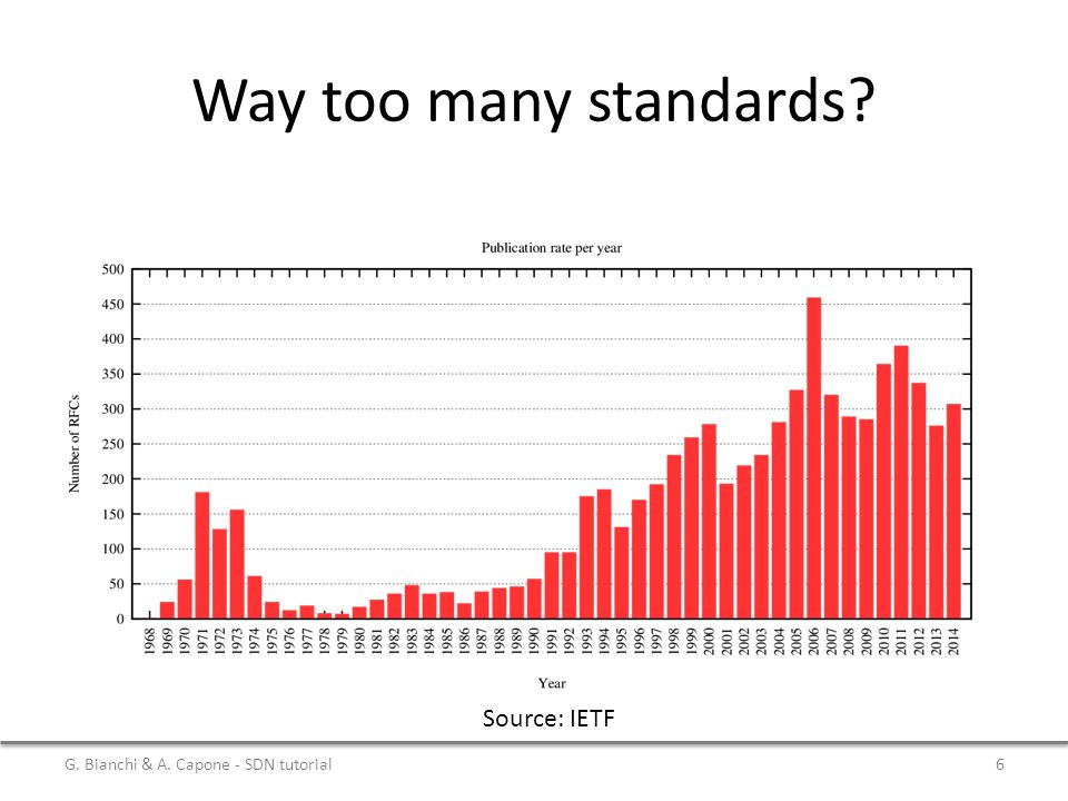 Way too many standards? Source: IETF G. Bianchi & A. Capone - SDN tutorial6