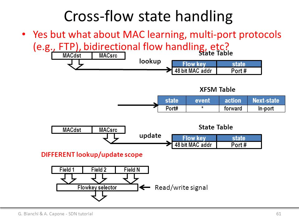 Cross-flow state handling MACdstMACsrc Flow keystate 48 bit MAC addr Port # lookup State Table MACdstMACsrc Flow keystate 48 bit MAC addr Port # updat
