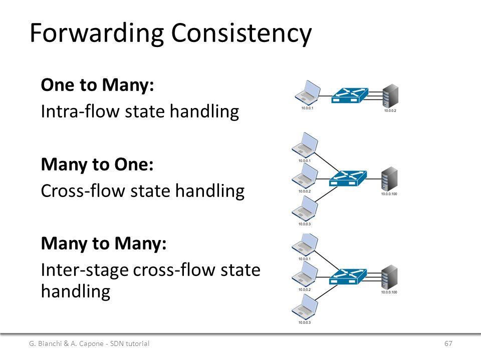 Forwarding Consistency G.Bianchi & A.