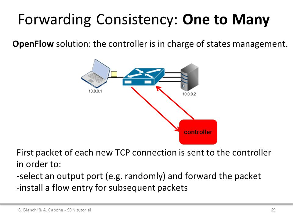 Forwarding Consistency: One to Many G. Bianchi & A. Capone - SDN tutorial69 OpenFlow solution: the controller is in charge of states management. contr