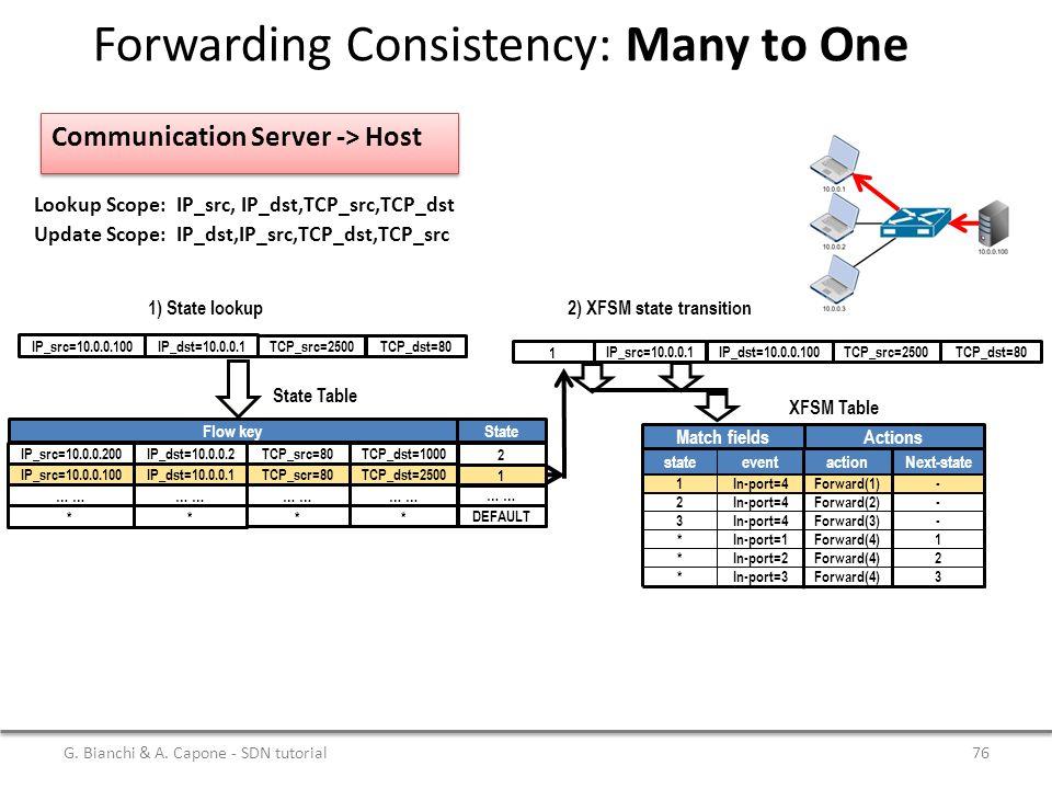 Communication Server -> Host Lookup Scope: IP_src, IP_dst,TCP_src,TCP_dst Update Scope: IP_dst,IP_src,TCP_dst,TCP_src Next-state action Flow key State