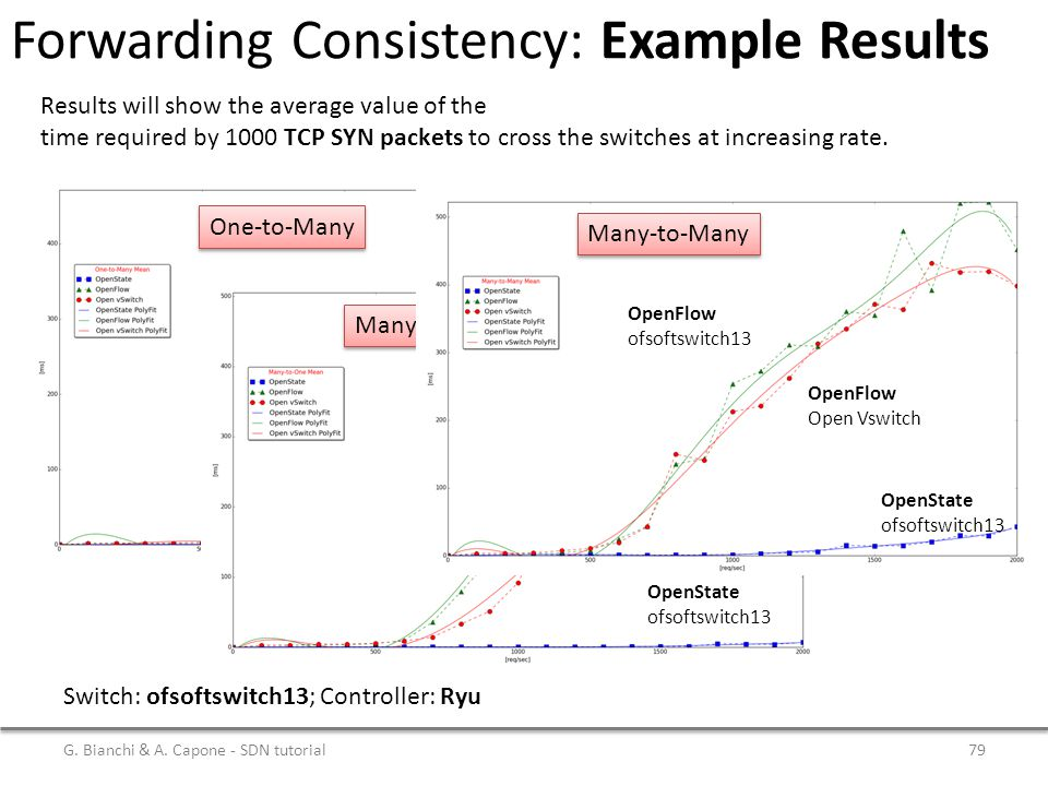 Forwarding Consistency: Example Results Results will show the average value of the time required by 1000 TCP SYN packets to cross the switches at increasing rate.