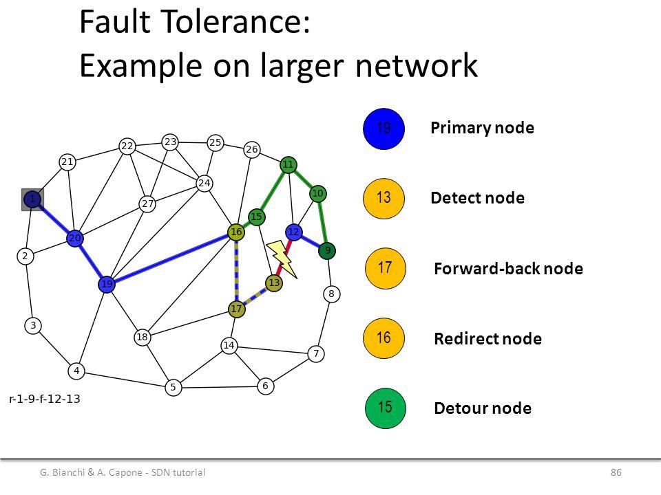 Fault Tolerance: Example on larger network Primary node 19 13 17 16 15 Detect node Forward-back node Redirect node Detour node G. Bianchi & A. Capone