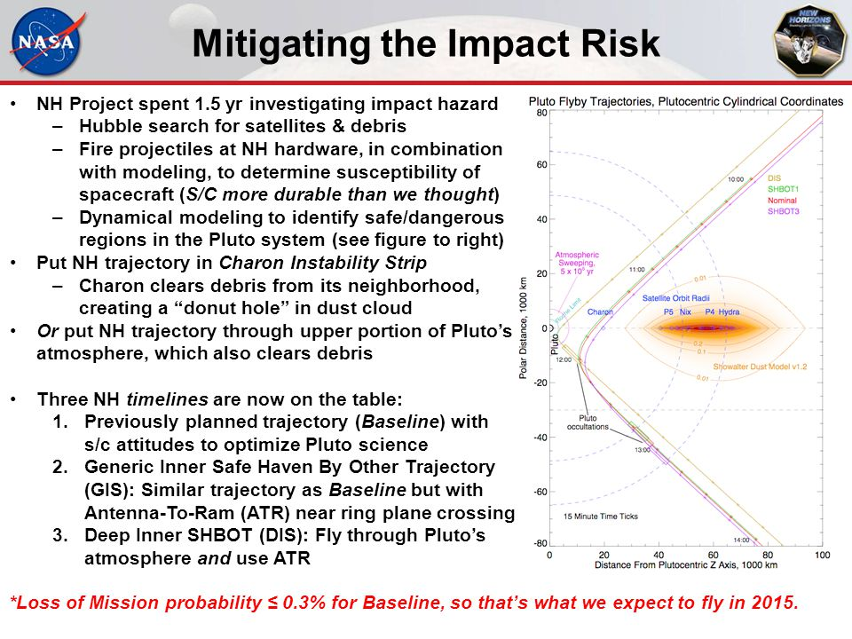 Mitigating the Impact Risk NH Project spent 1.5 yr investigating impact hazard –Hubble search for satellites & debris –Fire projectiles at NH hardware
