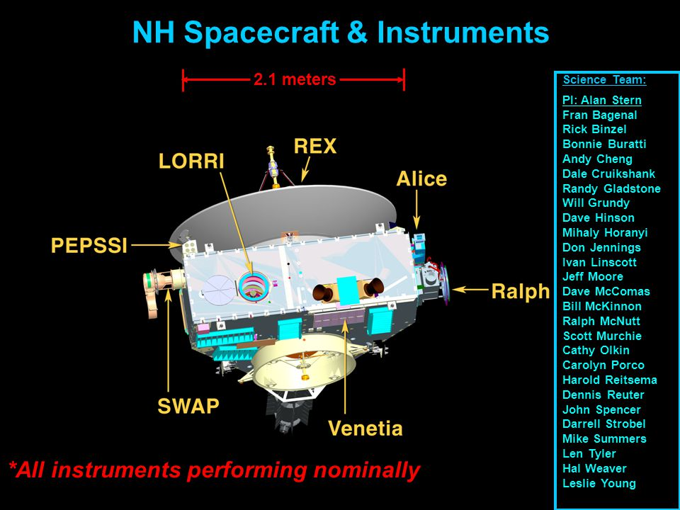 Pluto System Science Goals Specified by NASA or Added by New Horizons