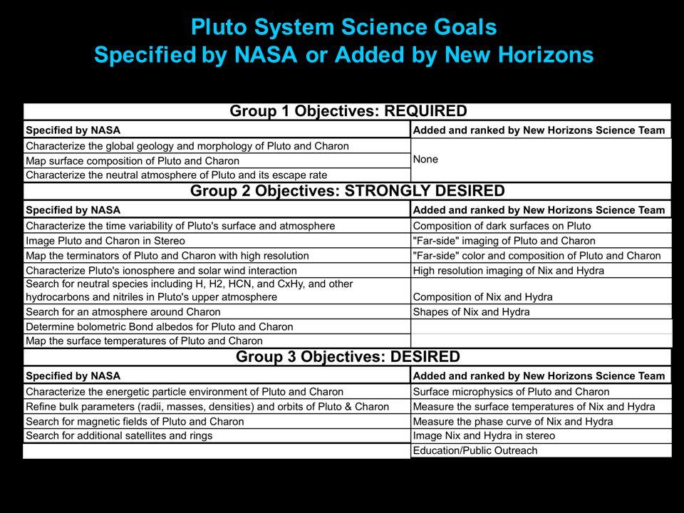 New Horizons Resolution on Pluto (Simulations of MVIC context imaging vs LORRI high-resolution noodles ) 0.6 km/pix (MVIC) 0.1 km/pix (LORRI) The Best We Can Do Now HST/ACS-PC: 540 km/pix