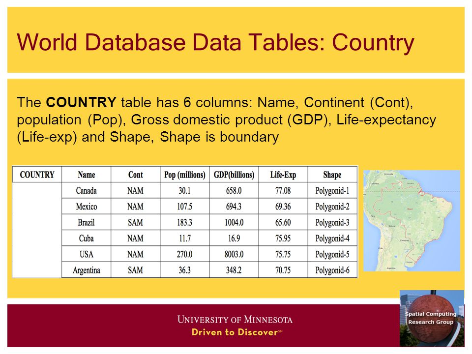 World Database Data Tables: Country The COUNTRY table has 6 columns: Name, Continent (Cont), population (Pop), Gross domestic product (GDP), Life-expectancy (Life-exp) and Shape, Shape is boundary