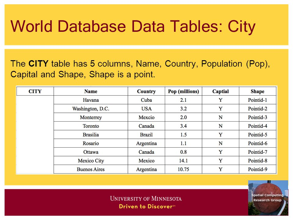 World Database Data Tables: City The CITY table has 5 columns, Name, Country, Population (Pop), Capital and Shape, Shape is a point.
