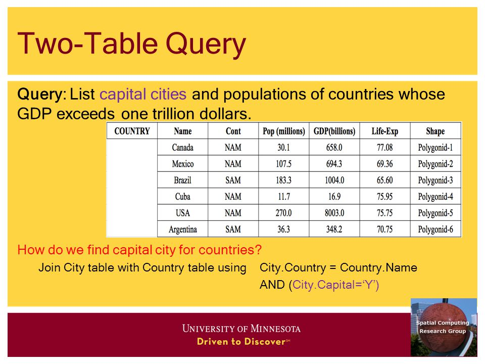 Two-Table Query Query: List capital cities and populations of countries whose GDP exceeds one trillion dollars.