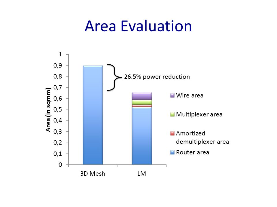 Area Evaluation 26.5% power reduction