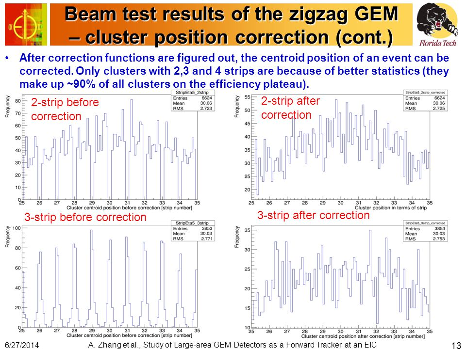 Beam test results of the zigzag GEM – cluster position correction (cont.) After correction functions are figured out, the centroid position of an event can be corrected.