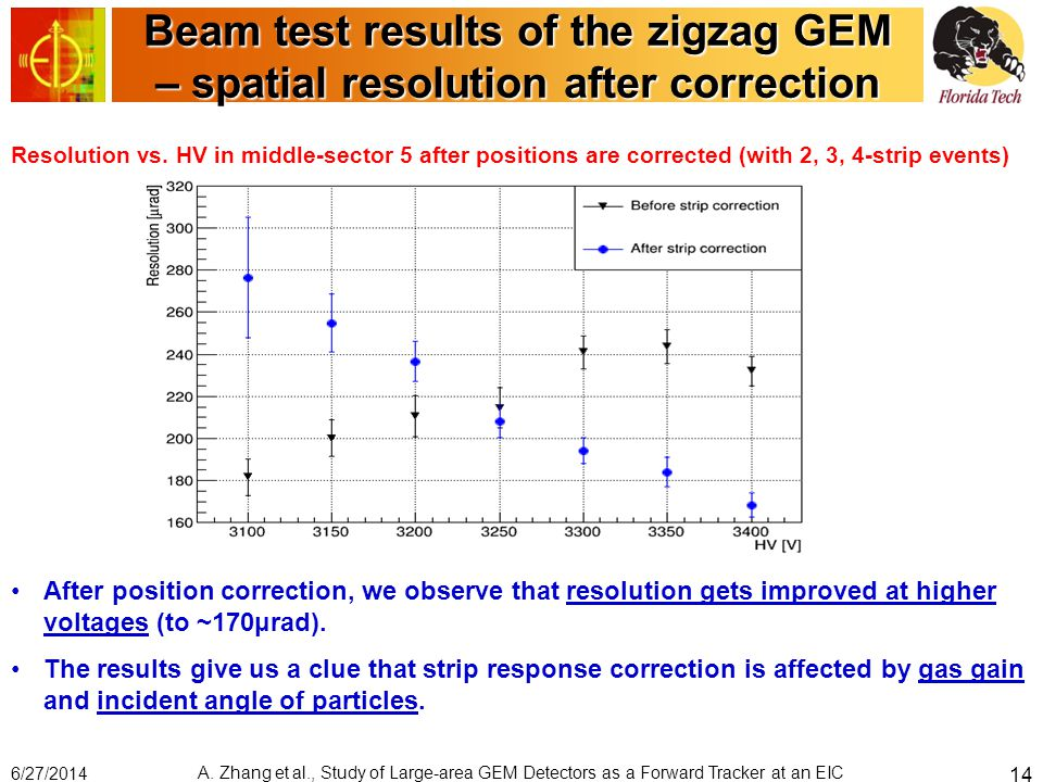 Beam test results of the zigzag GEM – spatial resolution after correction After position correction, we observe that resolution gets improved at higher voltages (to ~170μrad).
