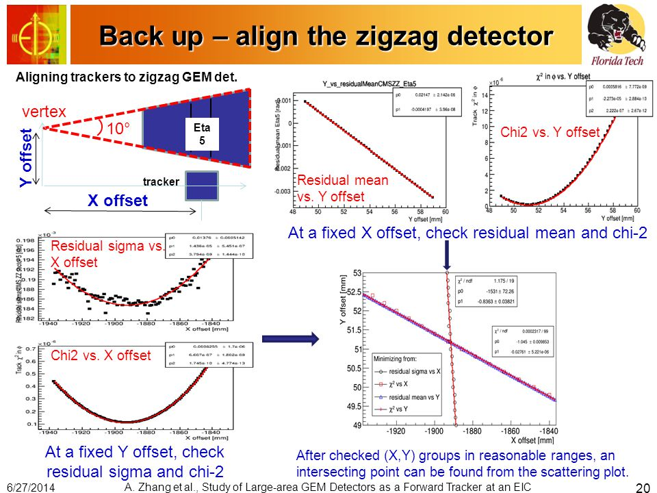 Back up – align the zigzag detector X offset Eta 5 vertex 10° Y offset Aligning trackers to zigzag GEM det. tracker At a fixed Y offset, check residua