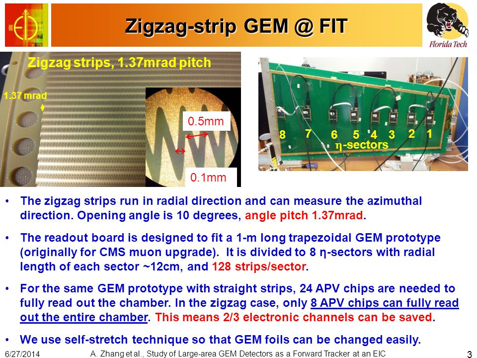 Zigzag-strip GEM @ FIT Zigzag strips, 1.37mrad pitch 0.1mm 12 3456 7 8  -sectors 1.37 mrad The zigzag strips run in radial direction and can measure the azimuthal direction.