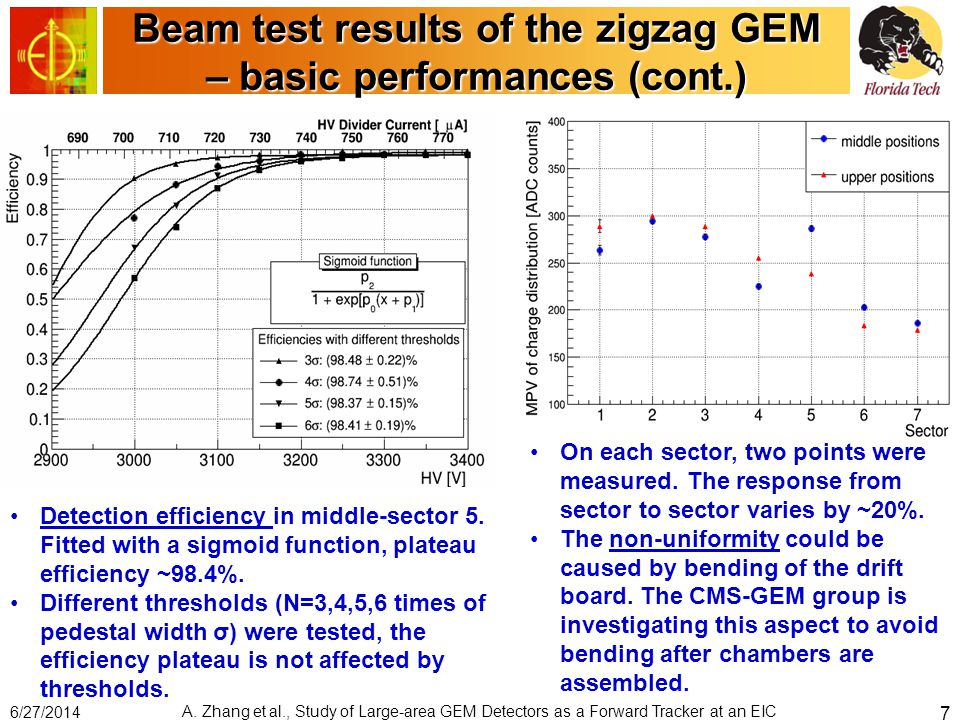 Beam test results of the zigzag GEM – basic performances (cont.) Detection efficiency in middle-sector 5. Fitted with a sigmoid function, plateau effi