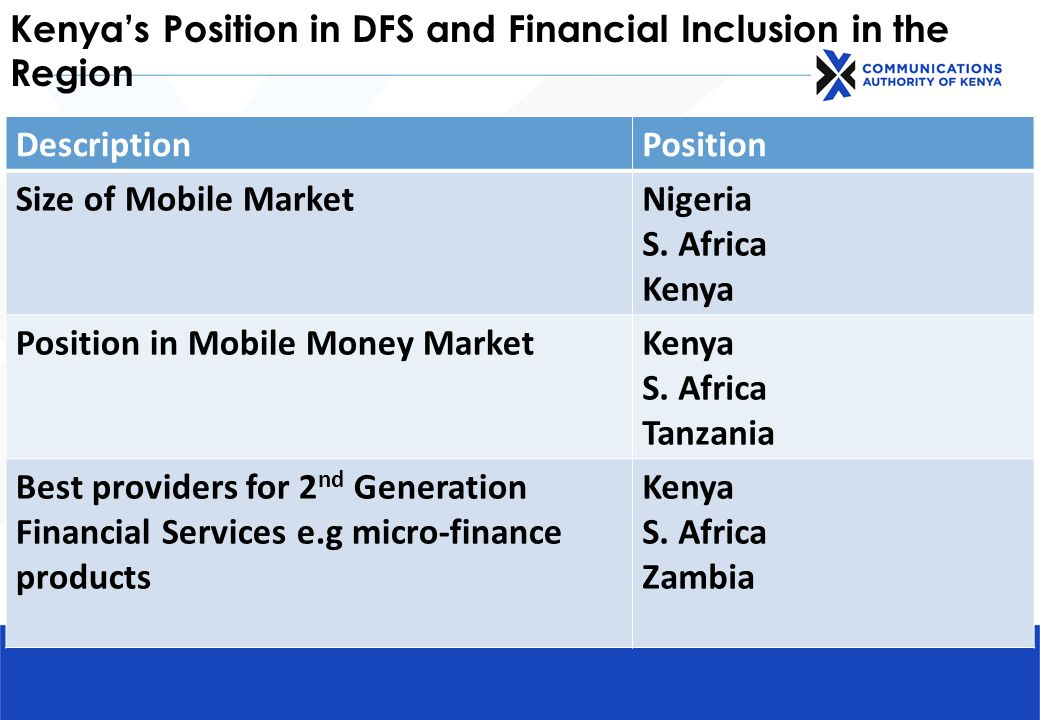 Kenya's Position in DFS and Financial Inclusion in the Region DescriptionPosition Size of Mobile MarketNigeria S.