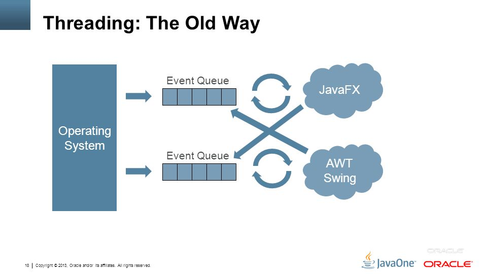 Copyright © 2013, Oracle and/or its affiliates. All rights reserved. 18 Threading: The Old Way Operating System Event Queue JavaFX Event Queue AWT Swi