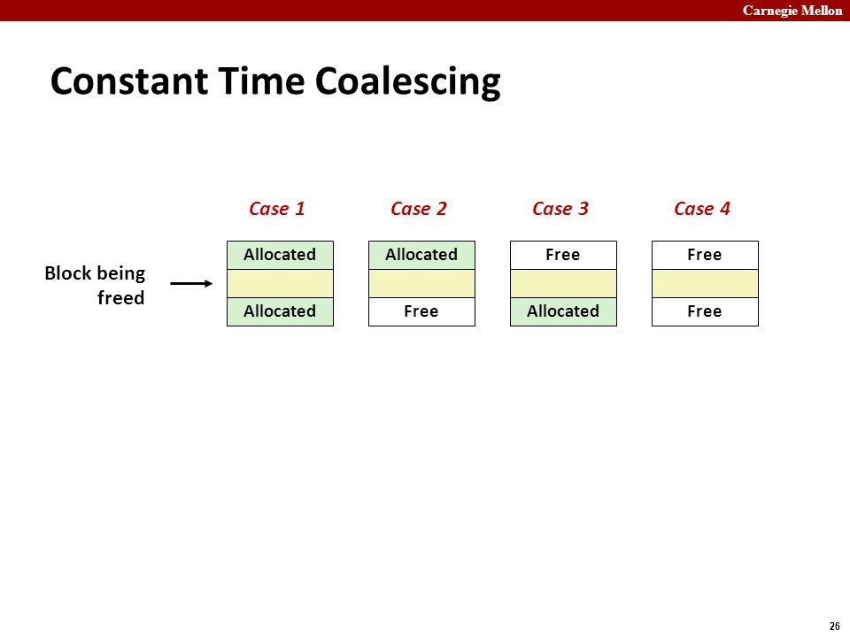 Carnegie Mellon 26 Constant Time Coalescing Allocated Free Allocated Free Block being freed Case 1Case 2Case 3Case 4