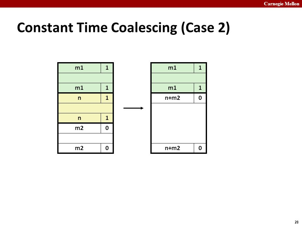 Carnegie Mellon 28 m11 Constant Time Coalescing (Case 2) m11 n+m20 0 m11 1 n1 n1 m20 0