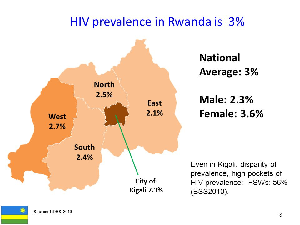 HIV prevalence in Rwanda is 3% Source: RDHS 2010 8 National Average: 3% Male: 2.3% Female: 3.6% City of Kigali 7.3% Even in Kigali, disparity of prevalence, high pockets of HIV prevalence: FSWs: 56% (BSS2010).
