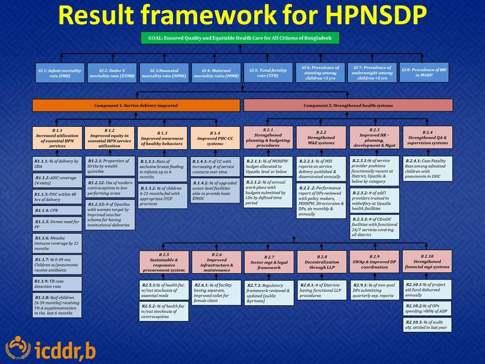 Result framework for HPNSDP