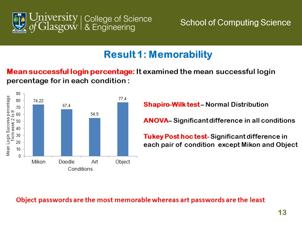 Mean successful login percentage: It examined the mean successful login percentage for in each condition : Shapiro-Wilk test – Normal Distribution ANOVA– Significant difference in all conditions Tukey Post hoc test- Significant difference in each pair of condition except Mikon and Object Result 1: Memorability Object passwords are the most memorable whereas art passwords are the least School of Computing Science 13