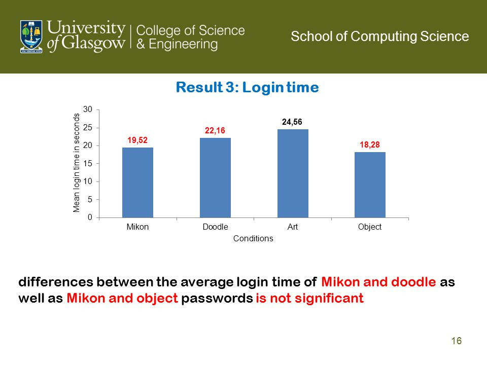 Result 3: Login time School of Computing Science 16 differences between the average login time of Mikon and doodle as well as Mikon and object passwords is not significant