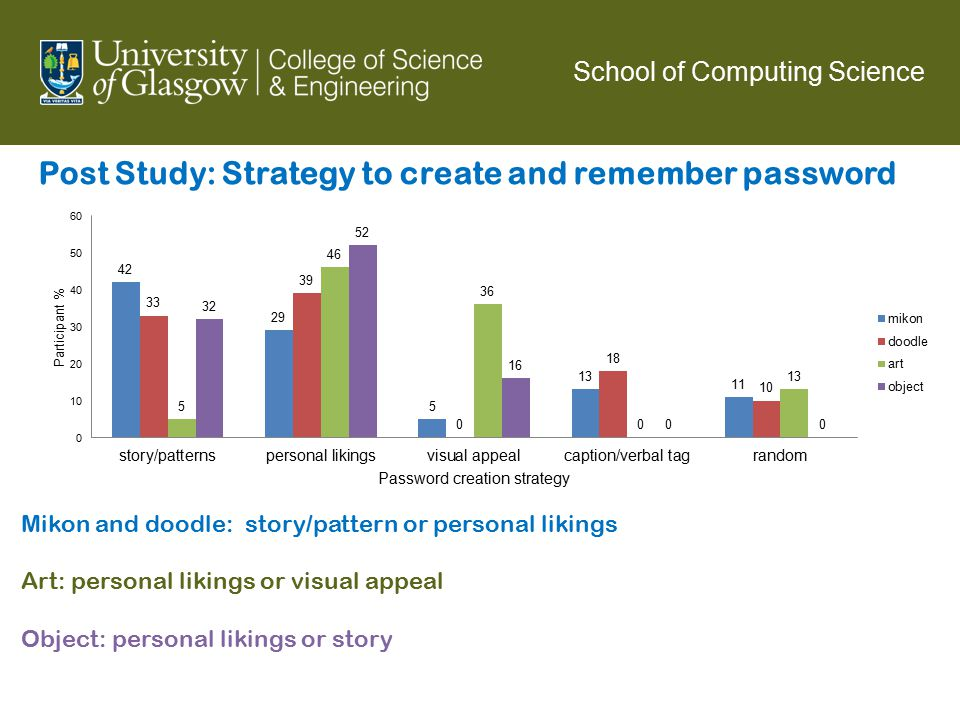 School of Computing Science Post Study: Strategy to create and remember password Mikon and doodle: story/pattern or personal likings Art: personal lik